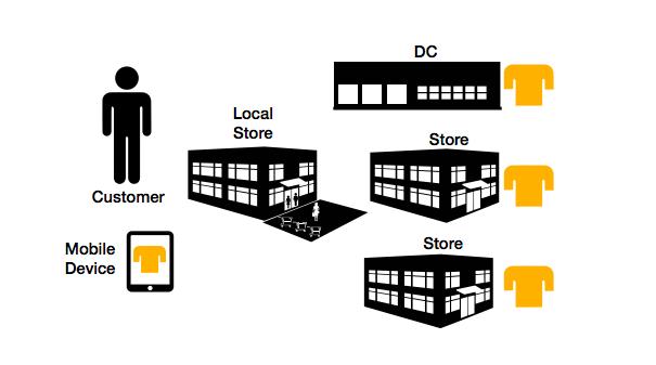 omni-channel warehouse order fulfillment